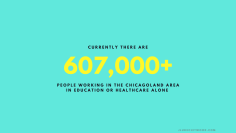 chicagoland has 607,000+ people in education or healthcare