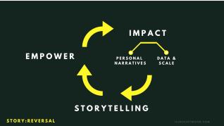 impact storytelling process diagram